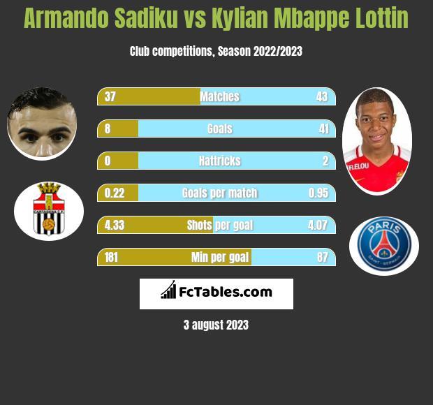 Armando Sadiku vs Kylian Mbappe Lottin h2h player stats