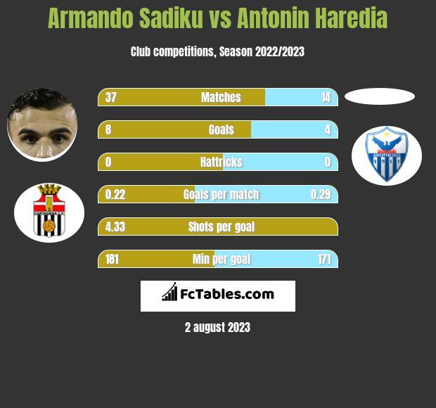Armando Sadiku vs Antonin Haredia infographic