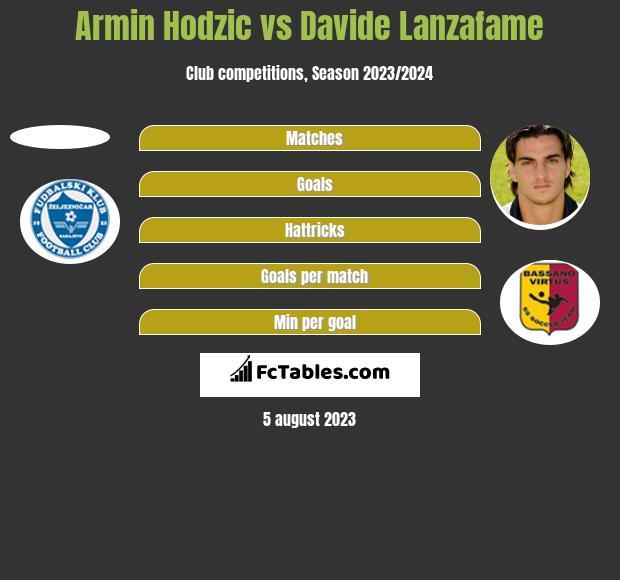Armin Hodzić vs Davide Lanzafame h2h player stats