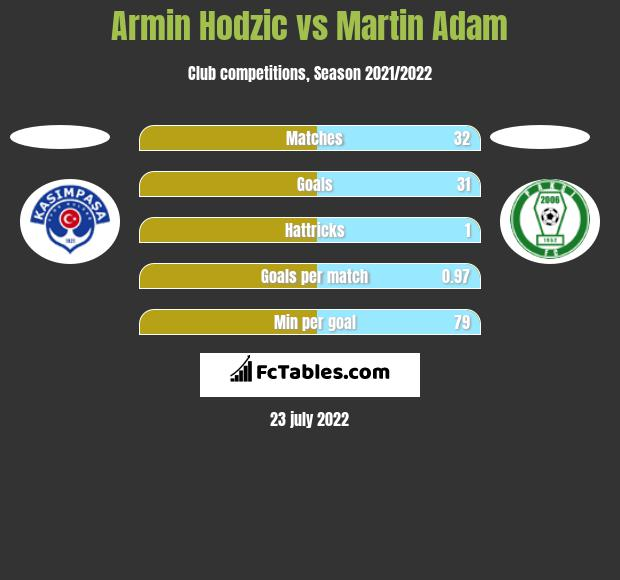 Armin Hodzić vs Martin Adam h2h player stats