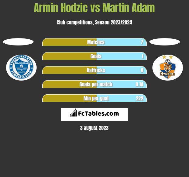 Armin Hodzic vs Martin Adam h2h player stats