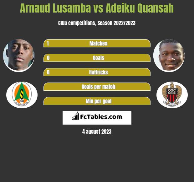 Arnaud Lusamba vs Adeiku Quansah infographic