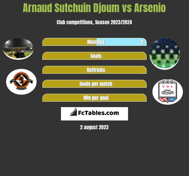 Arnaud Sutchuin Djoum vs Arsenio infographic