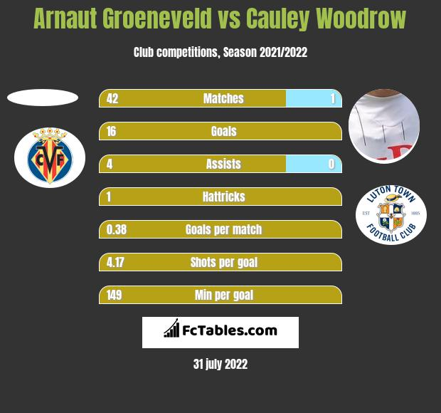 Arnaut Groeneveld vs Cauley Woodrow h2h player stats