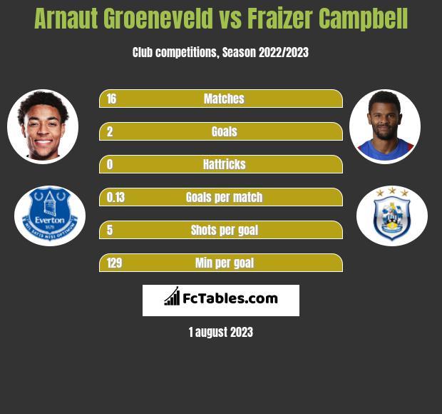 Arnaut Groeneveld vs Fraizer Campbell h2h player stats