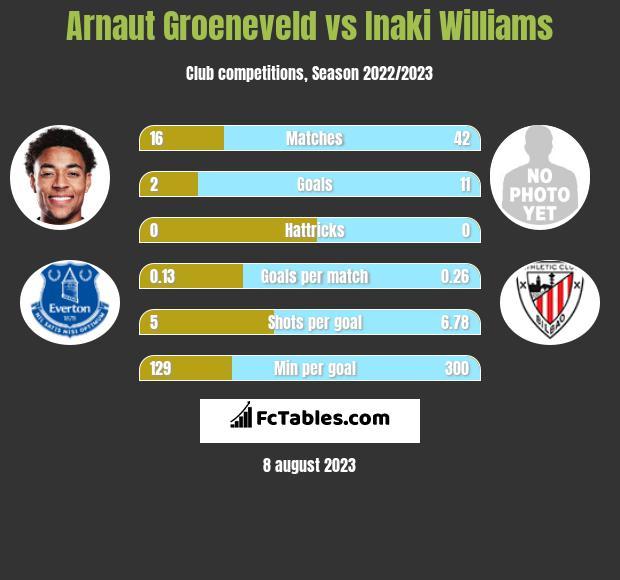Arnaut Groeneveld vs Inaki Williams h2h player stats