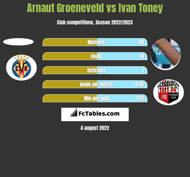 Arnaut Groeneveld vs Ivan Toney h2h player stats