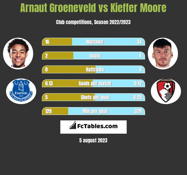 Arnaut Groeneveld vs Kieffer Moore h2h player stats
