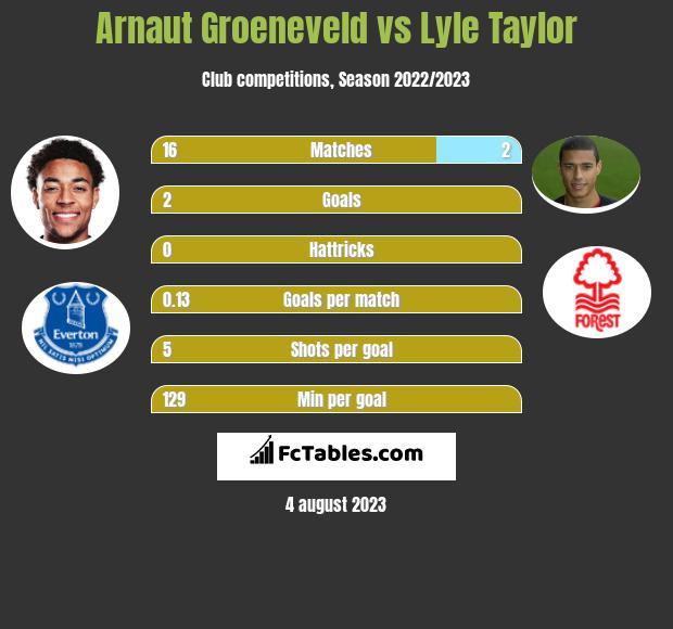 Arnaut Groeneveld vs Lyle Taylor h2h player stats