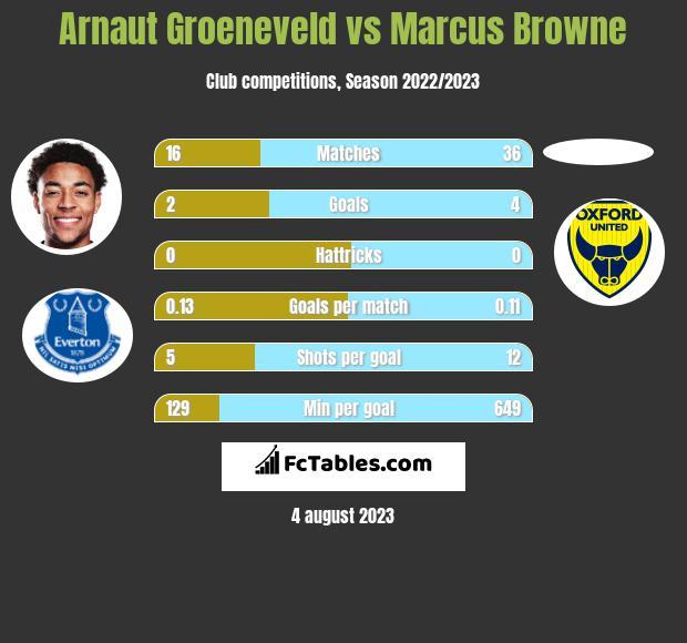 Arnaut Groeneveld vs Marcus Browne h2h player stats