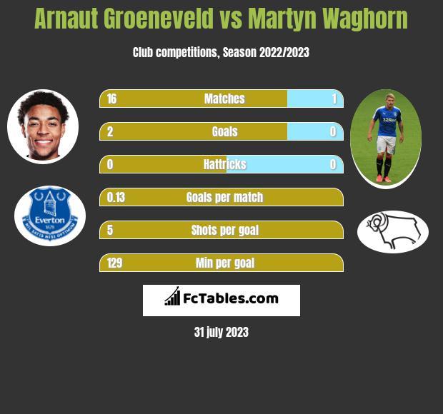 Arnaut Groeneveld vs Martyn Waghorn h2h player stats