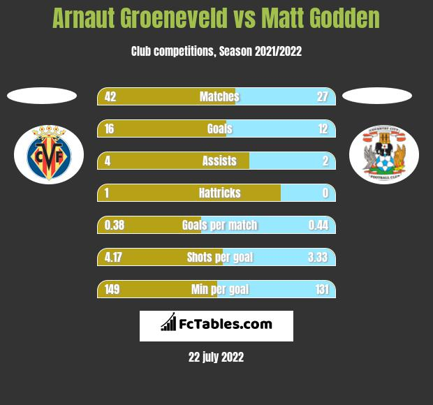 Arnaut Groeneveld vs Matt Godden h2h player stats