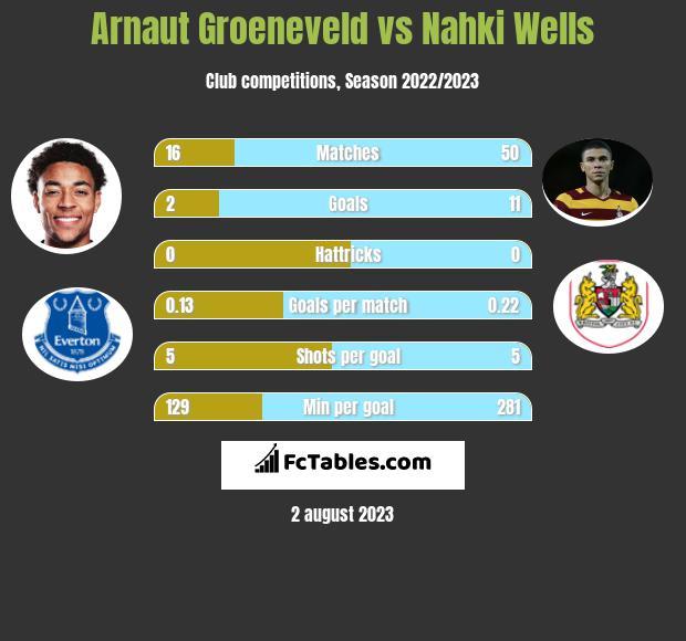 Arnaut Groeneveld vs Nahki Wells h2h player stats