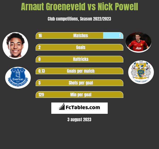 Arnaut Groeneveld vs Nick Powell h2h player stats