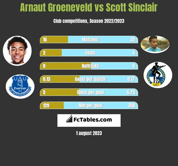 Arnaut Groeneveld vs Scott Sinclair h2h player stats
