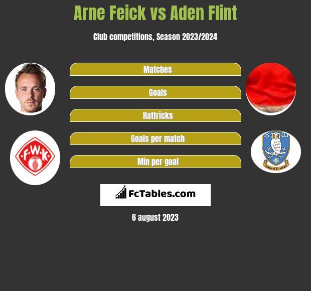 Arne Feick vs Aden Flint h2h player stats