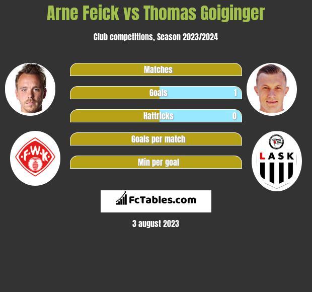 Arne Feick vs Thomas Goiginger h2h player stats