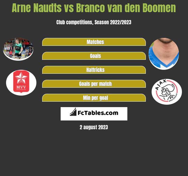 Arne Naudts vs Branco van den Boomen h2h player stats