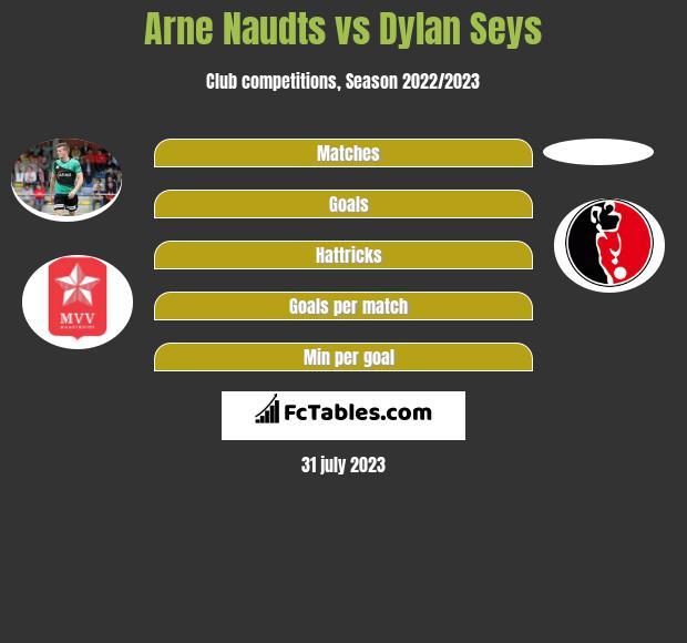 Arne Naudts vs Dylan Seys h2h player stats