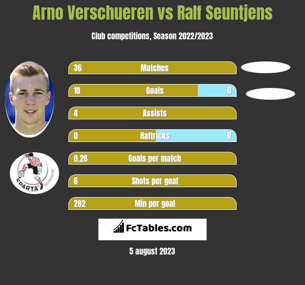 Arno Verschueren vs Ralf Seuntjens infographic