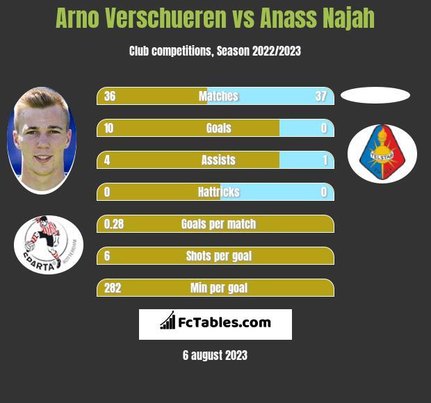 Arno Verschueren vs Anass Najah infographic