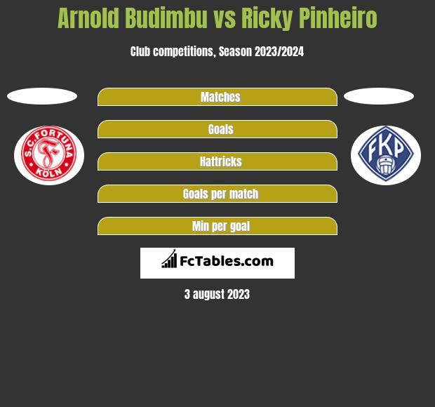 Arnold Budimbu vs Ricky Pinheiro h2h player stats