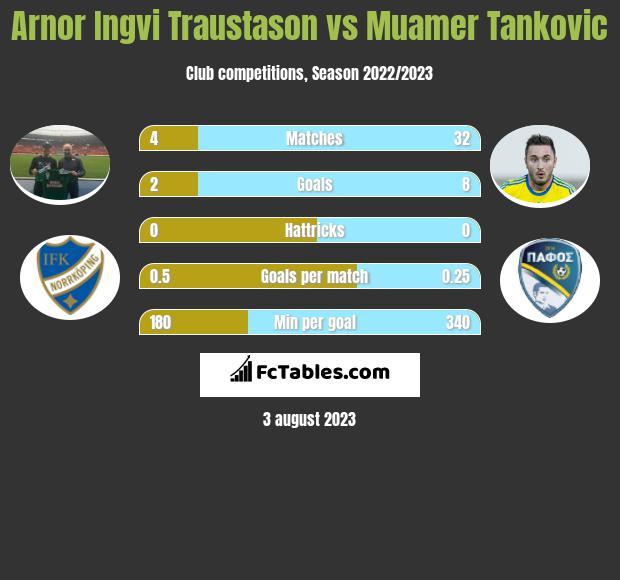 Arnor Ingvi Traustason vs Muamer Tankovic infographic