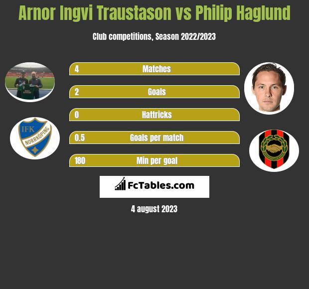 Arnor Ingvi Traustason vs Philip Haglund infographic
