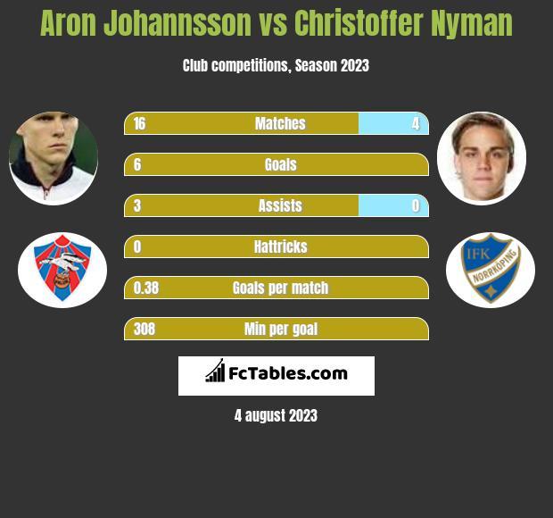 Aron Johannsson vs Christoffer Nyman h2h player stats