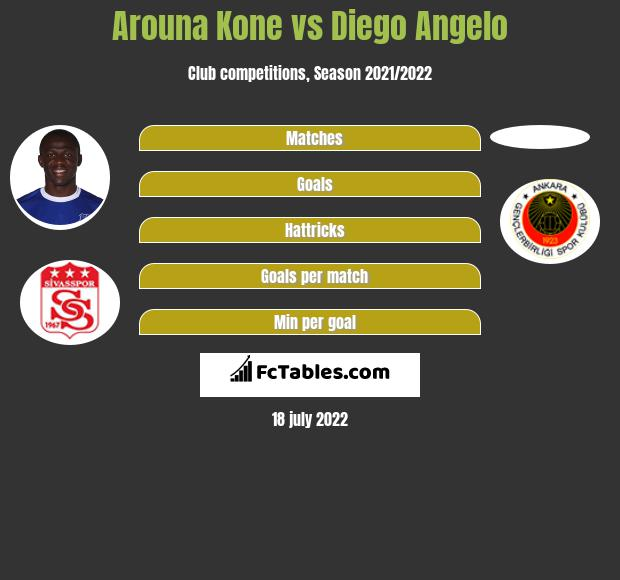 Arouna Kone vs Diego Angelo h2h player stats