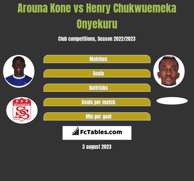 Arouna Kone vs Henry Chukwuemeka Onyekuru h2h player stats