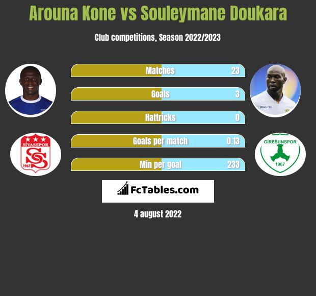 Arouna Kone vs Souleymane Doukara h2h player stats
