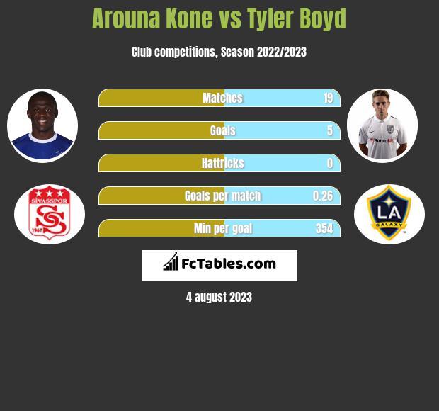 Arouna Kone vs Tyler Boyd h2h player stats