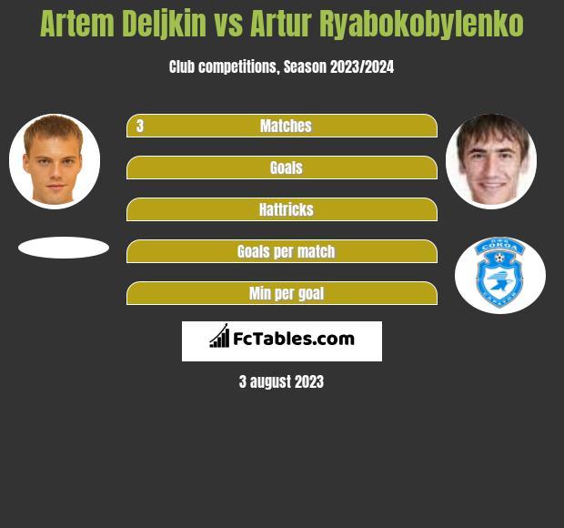 Artem Deljkin vs Artur Ryabokobylenko h2h player stats