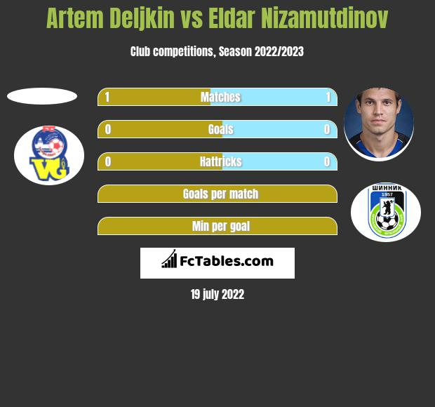 Artem Deljkin vs Eldar Nizamutdinov h2h player stats
