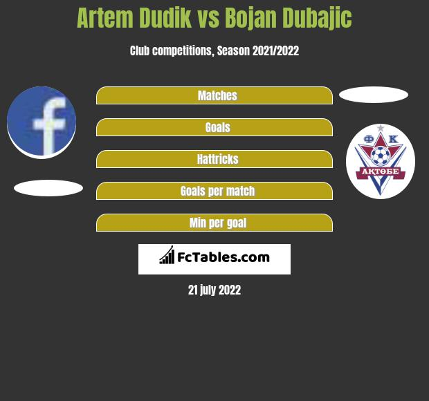 Artem Dudik vs Bojan Dubajic h2h player stats