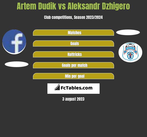 Artem Dudik vs Aleksandr Dzhigero h2h player stats