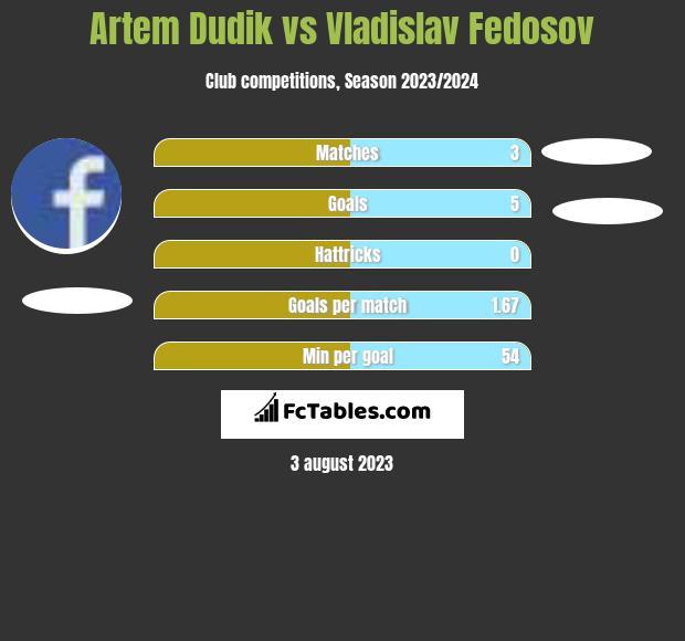 Artem Dudik vs Vladislav Fedosov h2h player stats