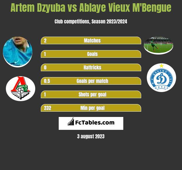 Artem Dzyuba vs Ablaye Vieux M'Bengue h2h player stats