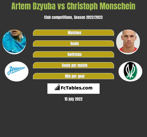 Artem Dzyuba vs Christoph Monschein infographic