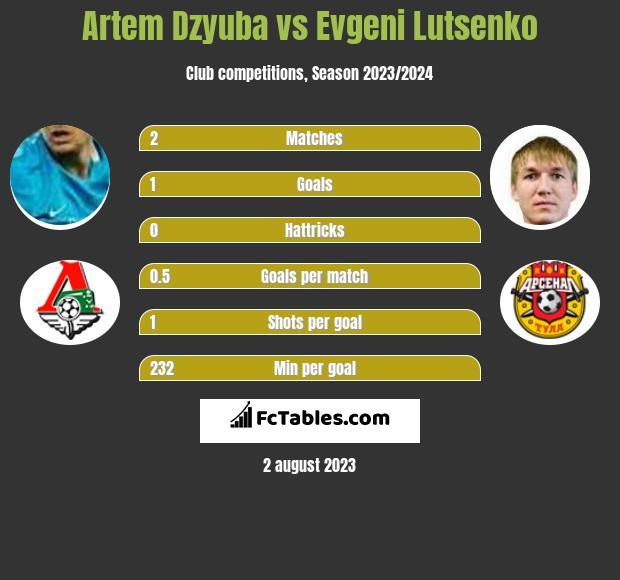 Artem Dzyuba vs Evgeni Lutsenko h2h player stats