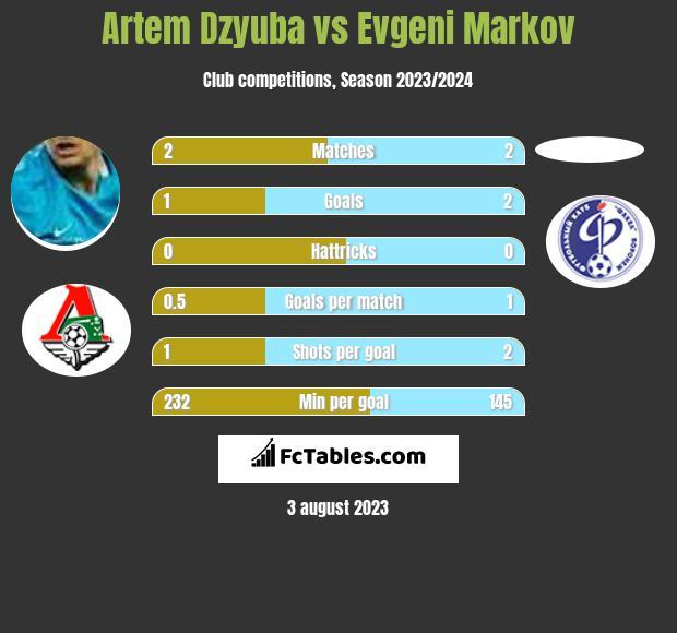 Artem Dzyuba vs Evgeni Markov infographic