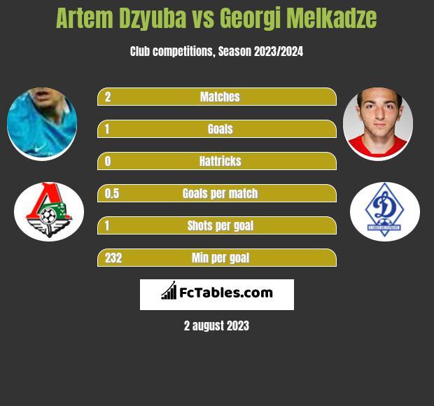 Artem Dzyuba vs Georgi Melkadze h2h player stats