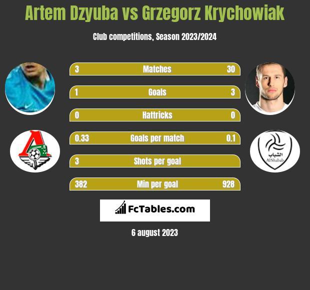Artem Dzyuba vs Grzegorz Krychowiak h2h player stats