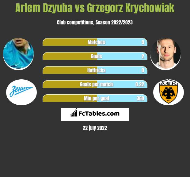 Artiem Dziuba vs Grzegorz Krychowiak h2h player stats