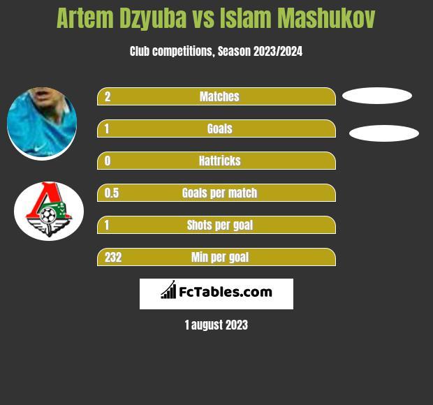 Artem Dzyuba vs Islam Mashukov infographic