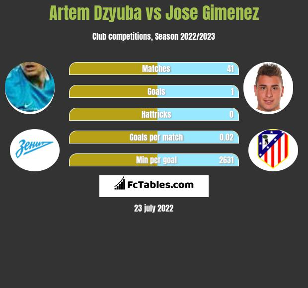 Artem Dzyuba vs Jose Gimenez h2h player stats