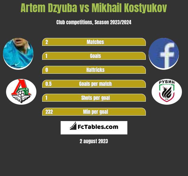 Artem Dzyuba vs Mikhail Kostyukov infographic