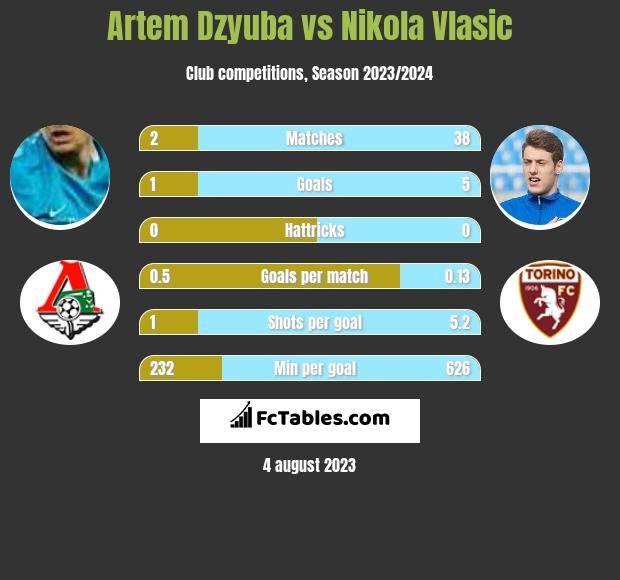 Artiem Dziuba vs Nikola Vlasic h2h player stats