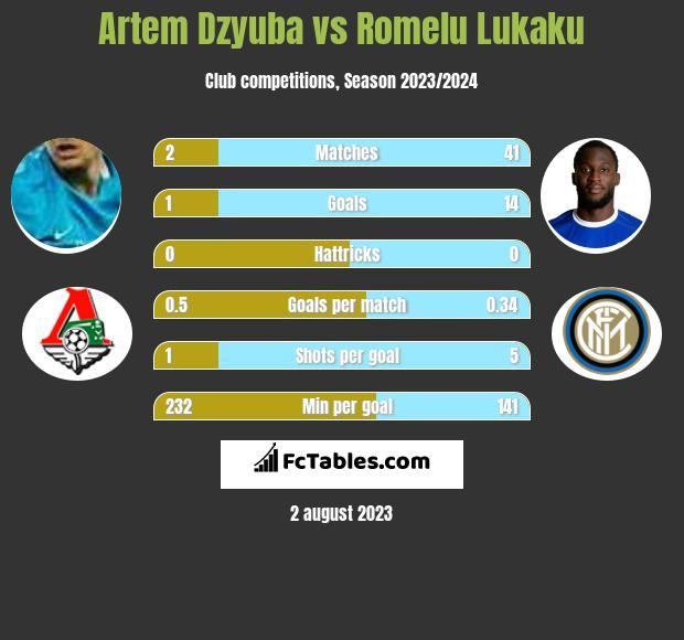 Artiem Dziuba vs Romelu Lukaku h2h player stats